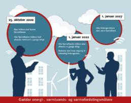 Vigtige datoer ifm. forbrugsmåling i EED direktivet - Energieffektivitetsdirektivet